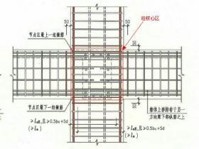 什么是节点区箍筋?核心区箍筋?