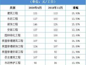 青岛上调人工费,12%-19%!