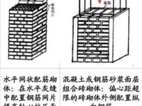 砌体加筋和砌体通长筋的区别?