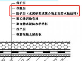 什么是倒置式屋面?正置式屋面?