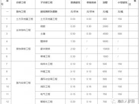 工程造价接活收费标准(2021年版)