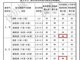 住建部等15部门发文:县城新建住宅最高不超过18层!以6层为主!此前已对住宅限高80米!