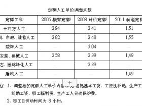 重庆市关于调整建设工程定额人工单价的通知 | 渝建[2016]71 号