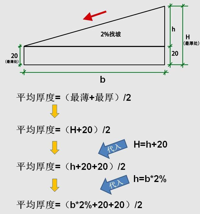 屋面找坡,应该如何计算?