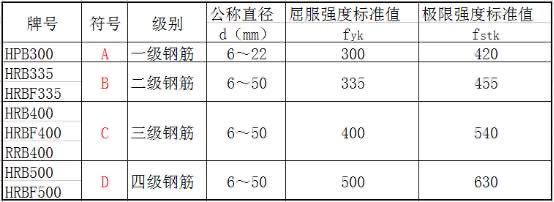 在广联达软件中ABCD分别表示几级钢筋
