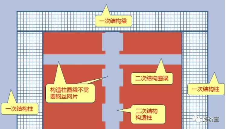 构造柱、圈梁处的钢丝网片不计算?