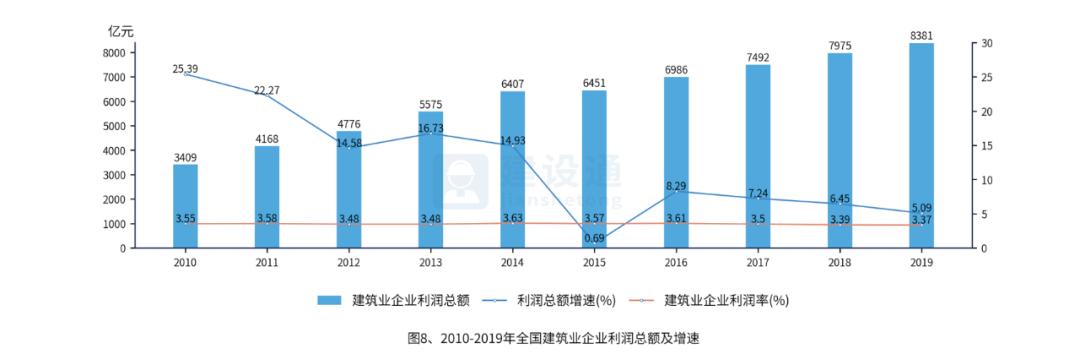 中国建筑业发展分析报告(完整版)