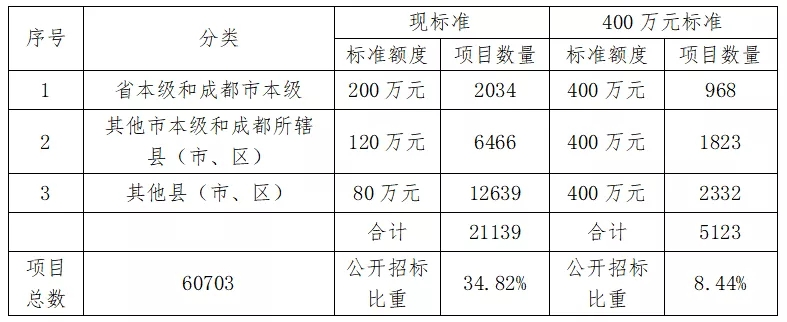 四川:400万以下集采项目不用公开招标!附32省市现行标准