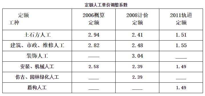 重庆地区人工费怎么调整?
