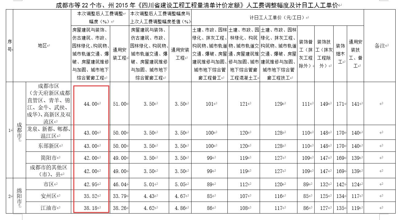 四川地区如何调整人工费?