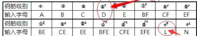 三级钢的右上角带R表示的意思?如何输入?