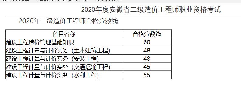 安徽2020二级造价师考试成绩公布