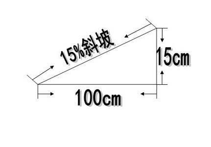 坡度怎么计算?