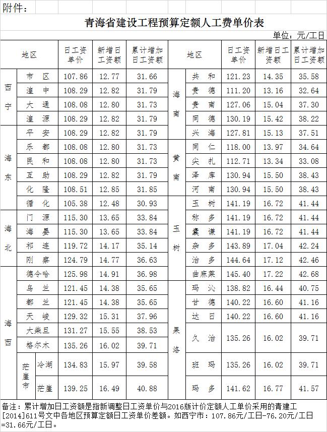 青建工【2019】434号 关于调整青海省建设工程预算定额人工费单价的通知