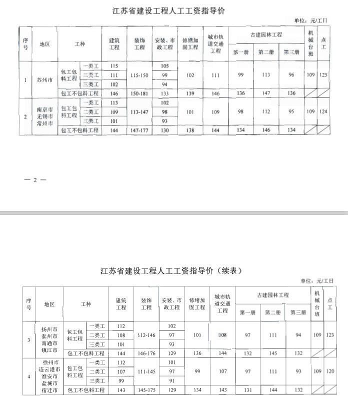 根据《关于对建设工程人工工资单价实行动态管理的通知》(苏建价〔2012〕633号)