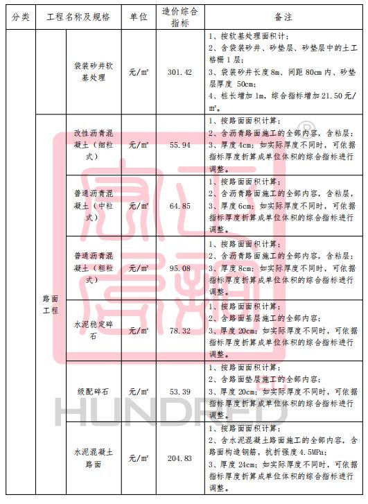 案例:市政工程造价指标