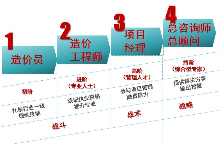 造价工程师何去何从?写在中国造价行业风云30年的转折点上