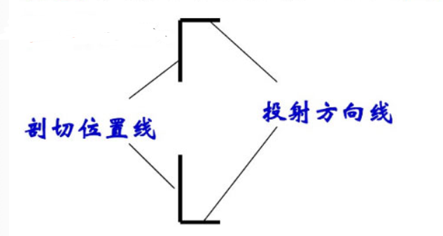 剖面图的剖面方向怎样看?