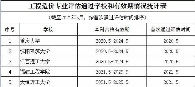 工程管理、工程造价专业评估结论通告(2021年版)