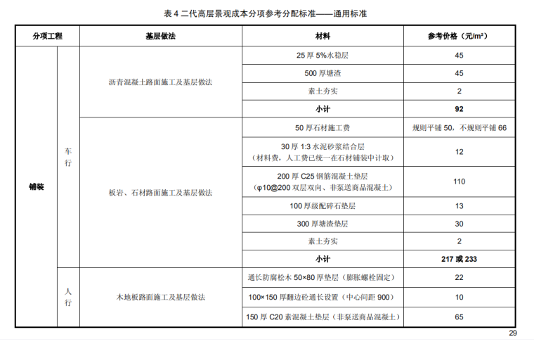 某知名地产产品配置标准及成本限额指标