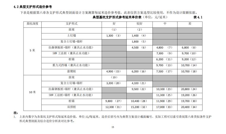 知名企业基坑支护方案选型和成本参考指南