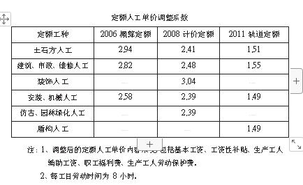 重庆市关于调整建设工程定额人工单价的通知   渝建[2016]71 号