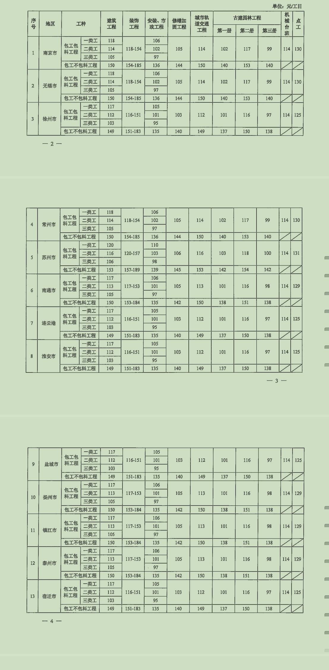 江苏省发布建设工程人工工资指导价的通知(苏建函价〔2021〕379号)