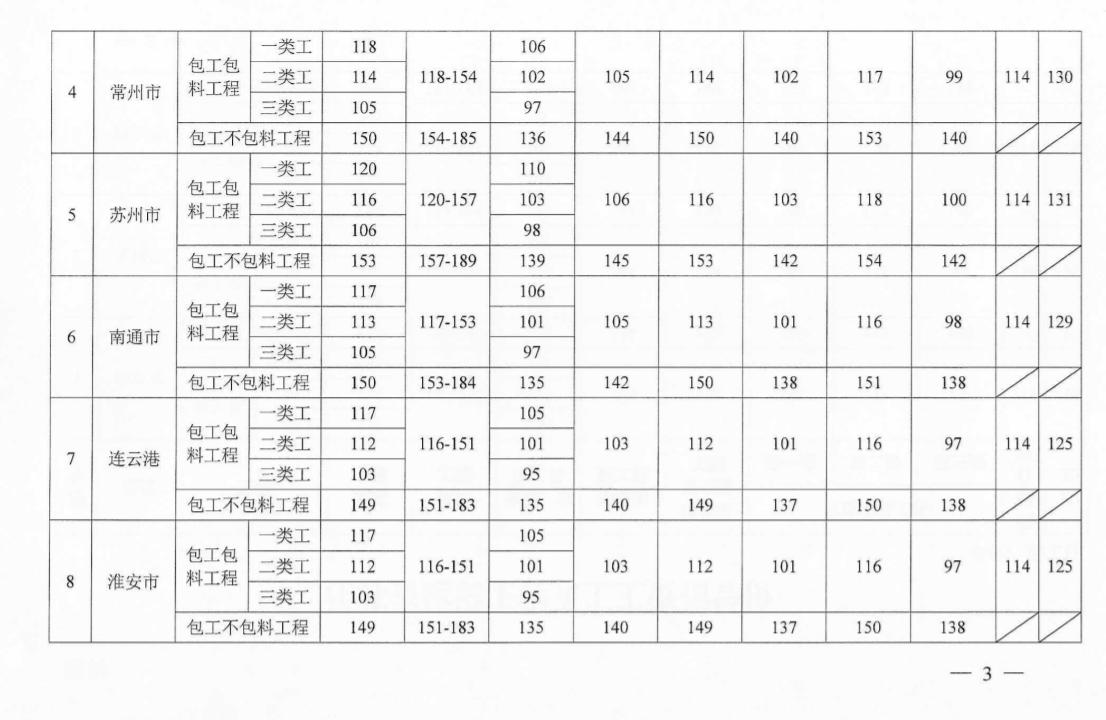 江苏2021年9月人工工资指导价格调整